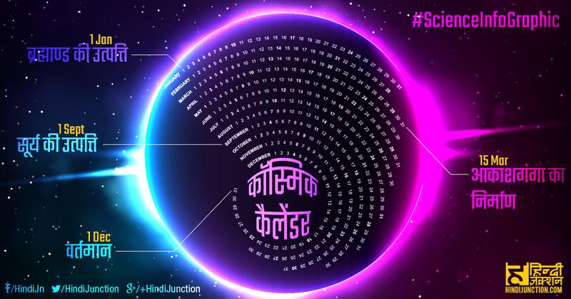 Cosmic Calendar Hindi